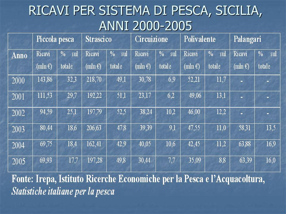 RICAVI PER SISTEMA DI PESCA, SICILIA, ANNI 2000-2005