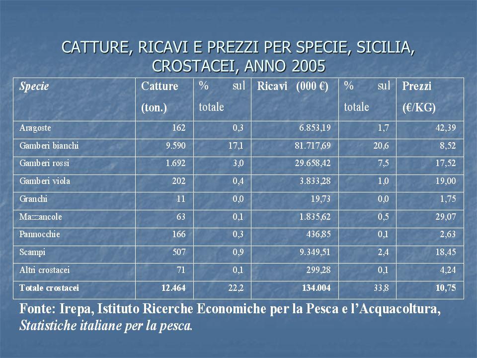 CATTURE, RICAVI E PREZZI PER SPECIE, SICILIA, CROSTACEI, ANNO 2005