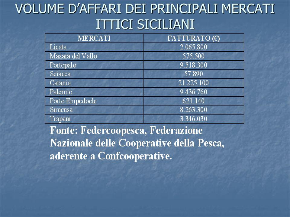VOLUME DAFFARI DEI PRINCIPALI MERCATI ITTICI SICILIANI