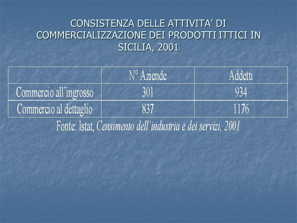 CONSISTENZA DELLE ATTIVITA DI COMMERCIALIZZAZIONE DEI PRODOTTI ITTICI IN SICILIA, 2001