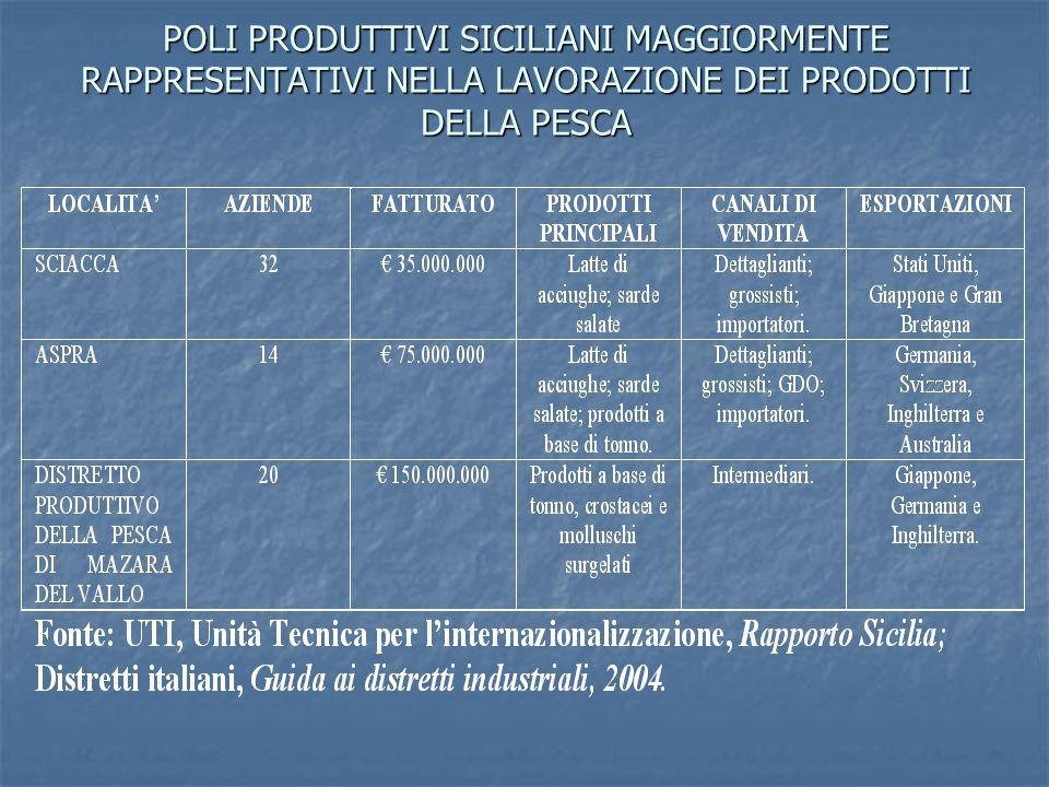 POLI PRODUTTIVI SICILIANI MAGGIORMENTE RAPPRESENTATIVI NELLA LAVORAZIONE DEI PRODOTTI DELLA PESCA
