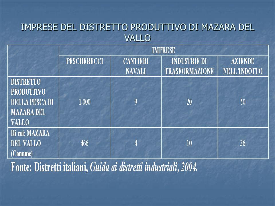 ADDETTI E FATTURATO DEL DISTRETTO PRODUTTIVO DELLA PESCA DI MAZARA DEL VALLO