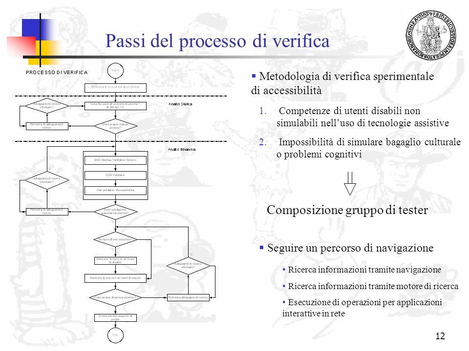 12 Passi del processo di verifica Metodologia di verifica sperimentale di accessibilità Composizione gruppo di tester 1. Competenze di utenti disabili