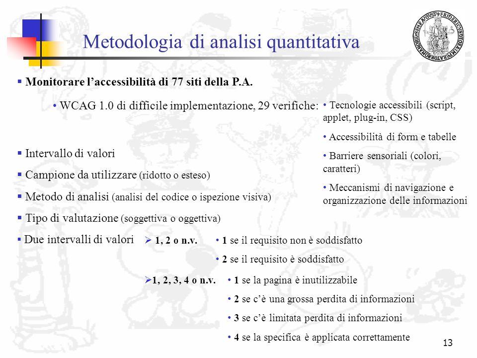 13 Metodologia di analisi quantitativa Intervallo di valori Campione da utilizzare (ridotto o esteso) Metodo di analisi (analisi del codice o ispezion