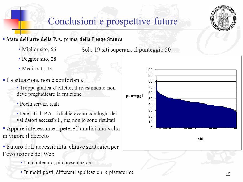 15 Conclusioni e prospettive future Stato dellarte della P.A. prima della Legge Stanca Miglior sito, 66 Peggior sito, 28 Media siti, 43 Solo 19 siti s