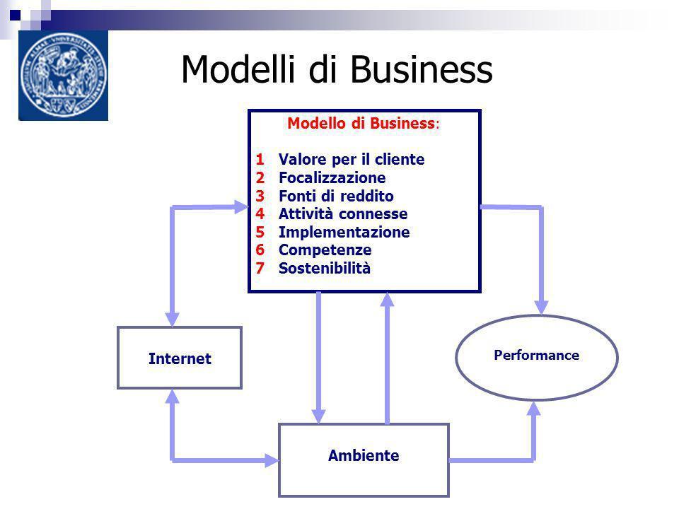 Modelli di Business Modello di Business: 1 Valore per il cliente 2 Focalizzazione 3 Fonti di reddito 4 Attività connesse 5 Implementazione 6 Competenze 7 Sostenibilità Ambiente Internet Performance