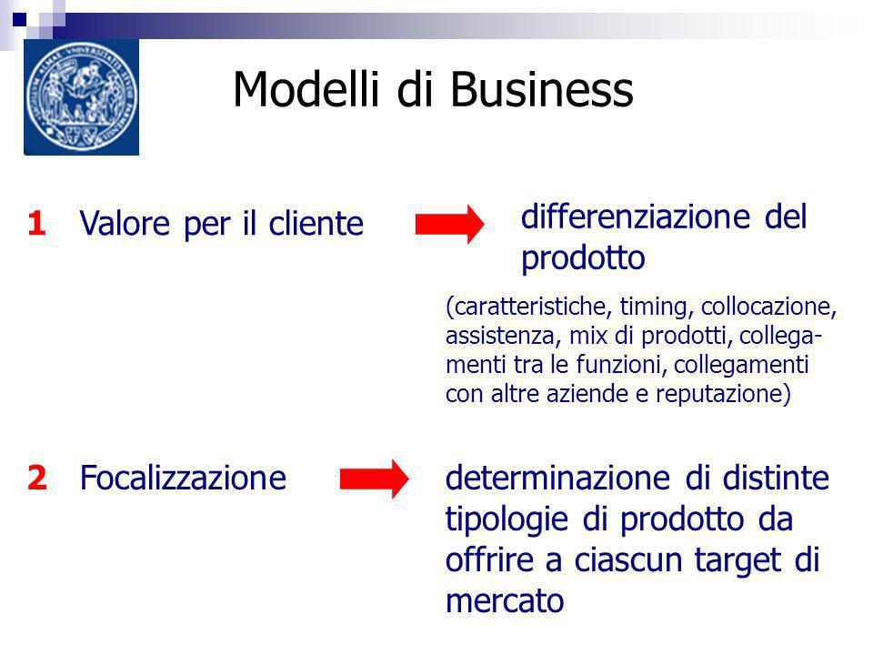Modelli di Business 1 Valore per il cliente (caratteristiche, timing, collocazione, assistenza, mix di prodotti, collega- menti tra le funzioni, colle