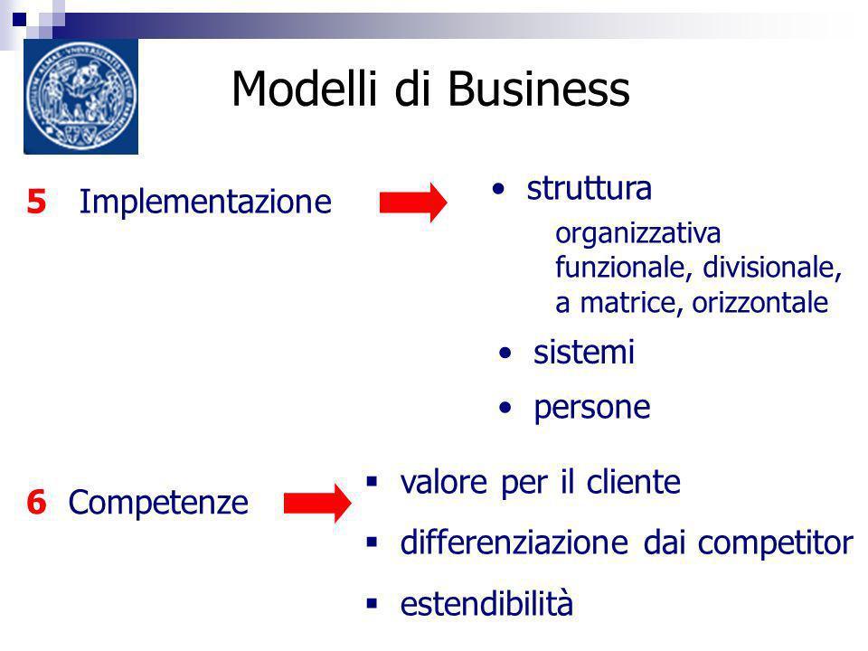 Modelli di Business 5 Implementazione 6 Competenze valore per il cliente differenziazione dai competitor estendibilità struttura organizzativa funzion