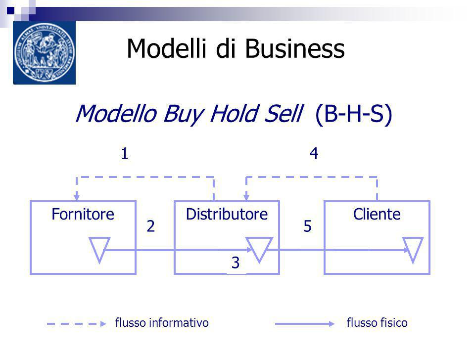 Modelli di Business 3 FornitoreClienteDistributore 14 25 3 Modello Buy Hold Sell (B-H-S) flusso informativoflusso fisico