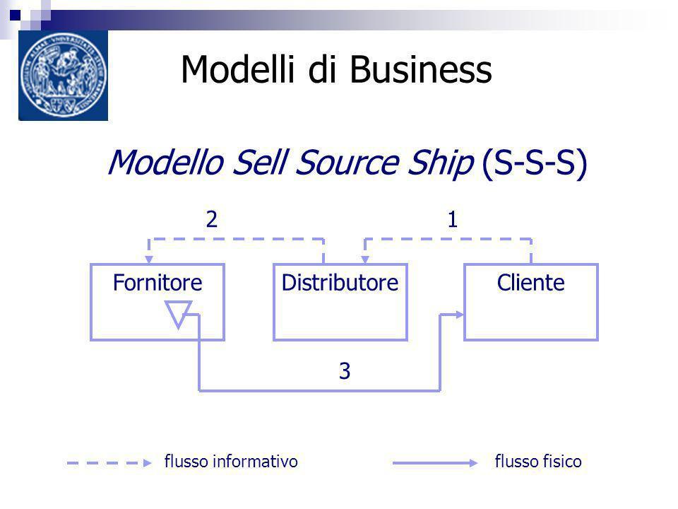 Modelli di Business Modello Sell Source Ship (S-S-S) flusso informativoflusso fisico 3 FornitoreClienteDistributore 21 3