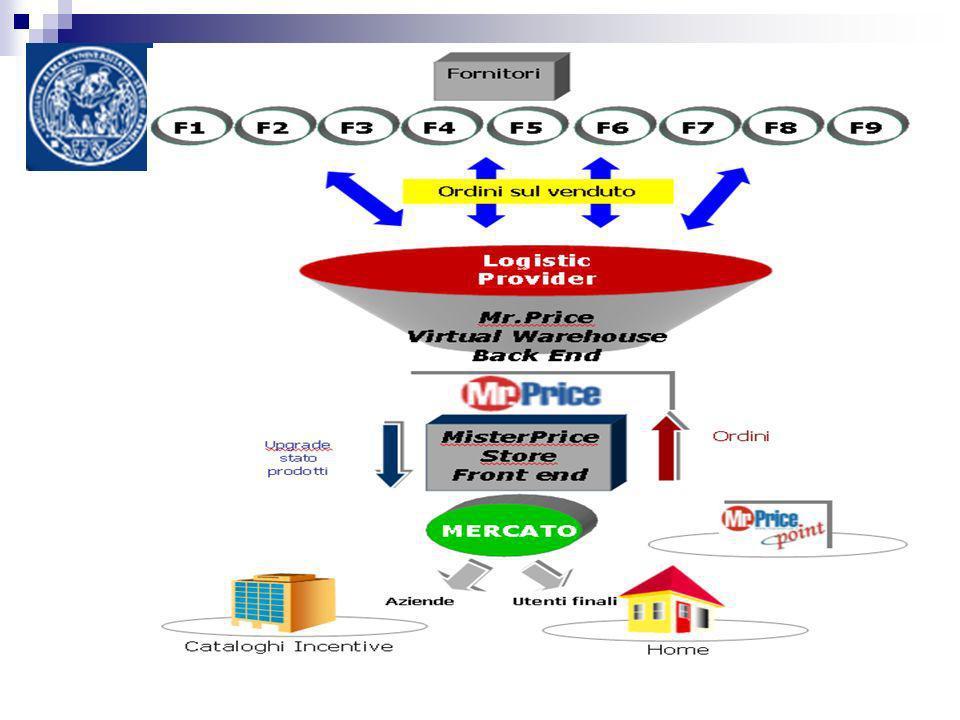 Il Caso MrPrice distributori e grossisti, per cui Mr.Price costituisce un ponte di collegamento con gli acquirenti finali di prodotto; partner tecnologici, che assicurano la gestione del back end e garantiscono la perfetta integrazione di tutti gli step operativi; Il modello si basa sugli accordi stipulati con: