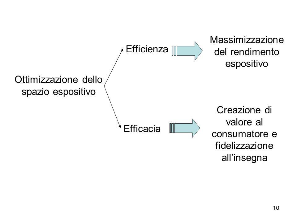 10 Ottimizzazione dello spazio espositivo Efficienza Efficacia Massimizzazione del rendimento espositivo Creazione di valore al consumatore e fidelizz