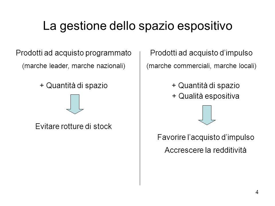 4 La gestione dello spazio espositivo Prodotti ad acquisto programmato (marche leader, marche nazionali) Prodotti ad acquisto dimpulso (marche commerc