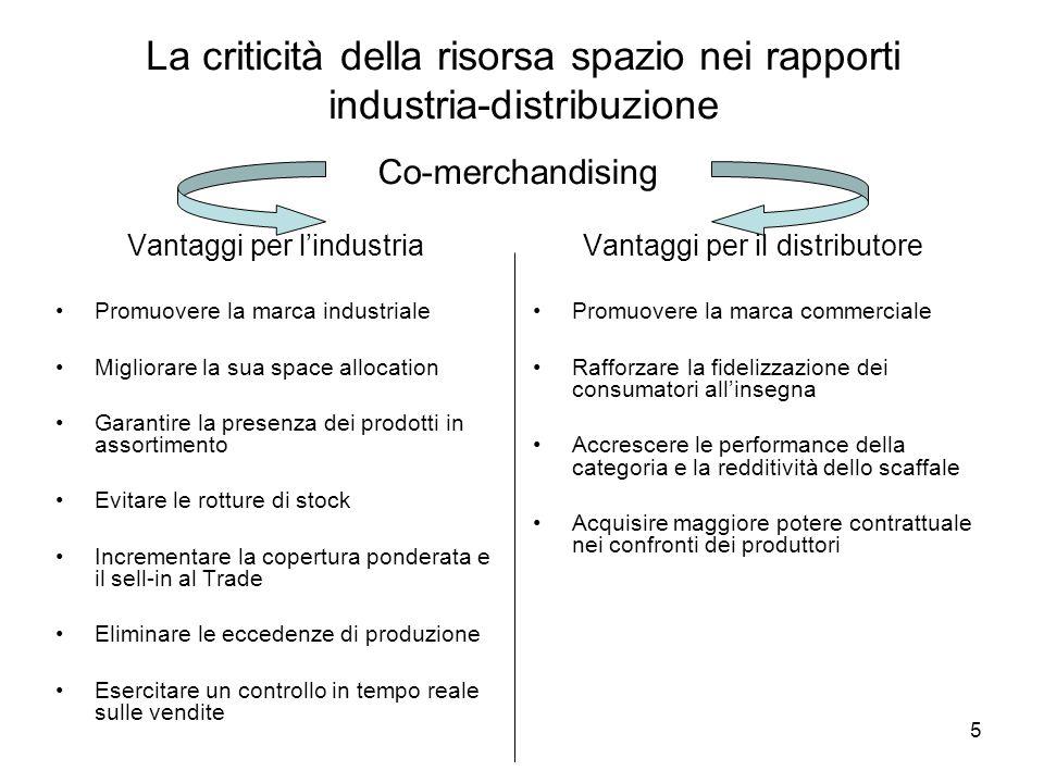 5 La criticità della risorsa spazio nei rapporti industria-distribuzione Vantaggi per lindustria Promuovere la marca industriale Migliorare la sua spa