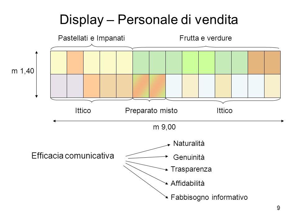 9 Display – Personale di vendita m 1,40 m 9,00 Ittico Frutta e verdurePastellati e Impanati ItticoPreparato misto Efficacia comunicativa Naturalità Tr