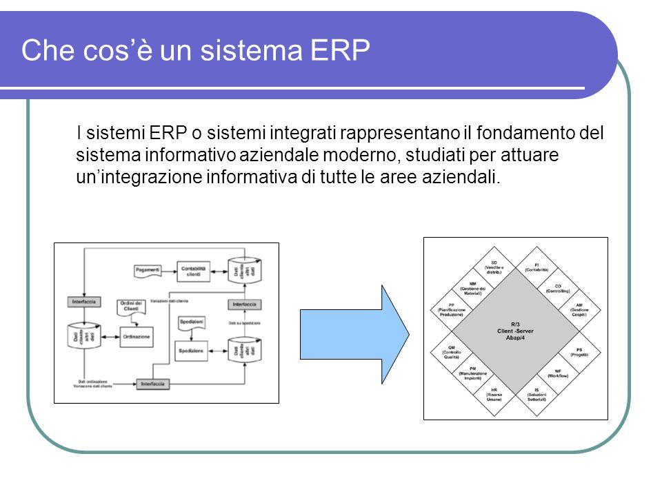 Che cosè un sistema ERP I sistemi ERP o sistemi integrati rappresentano il fondamento del sistema informativo aziendale moderno, studiati per attuare