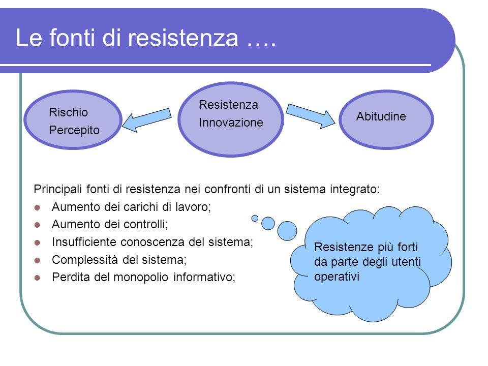 Le fonti di resistenza …. Principali fonti di resistenza nei confronti di un sistema integrato: Aumento dei carichi di lavoro; Aumento dei controlli;