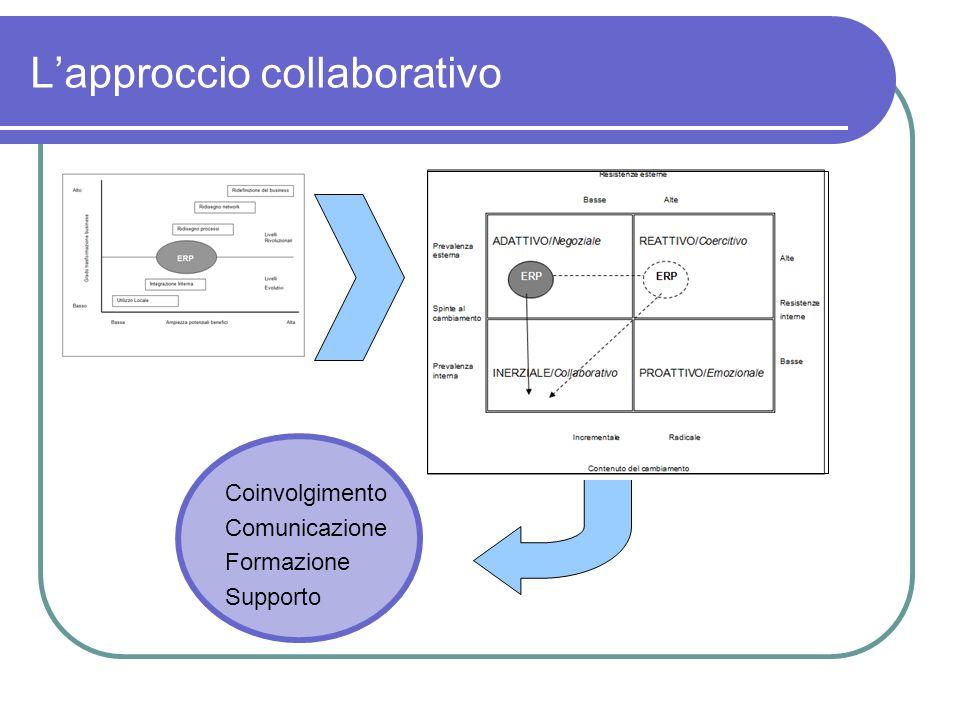 Lapproccio collaborativo Coinvolgimento Comunicazione Formazione Supporto