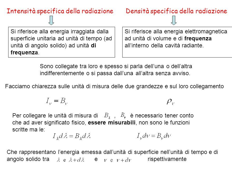 Intensità specifica della radiazioneDensità specifica della radiazione Si riferisce alla energia irraggiata dalla superficie unitaria ad unità di temp
