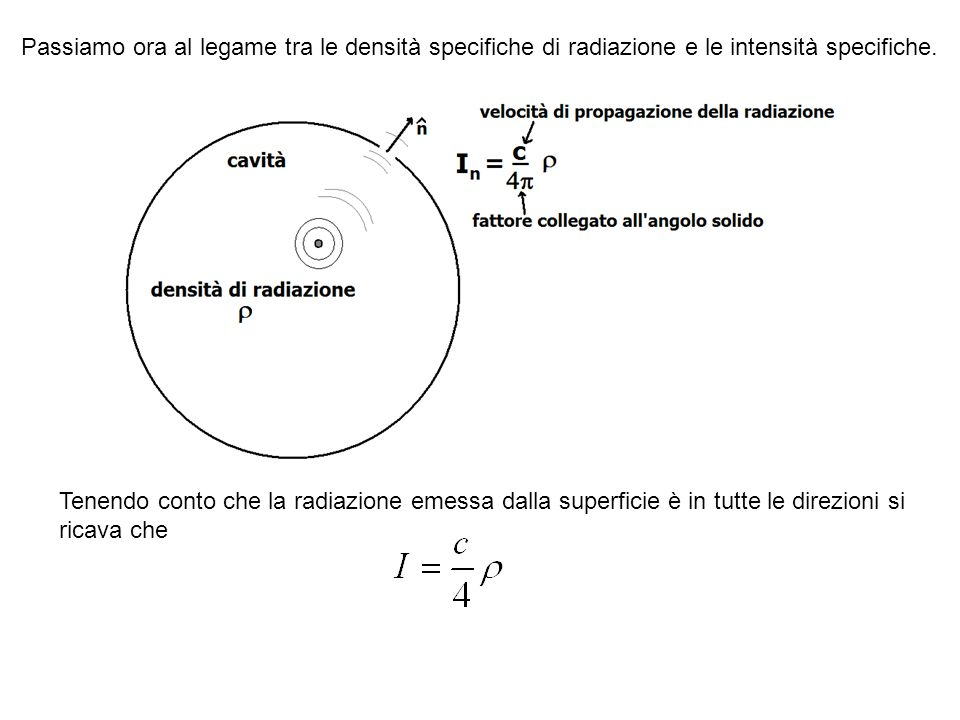 Passiamo ora al legame tra le densità specifiche di radiazione e le intensità specifiche. Tenendo conto che la radiazione emessa dalla superficie è in