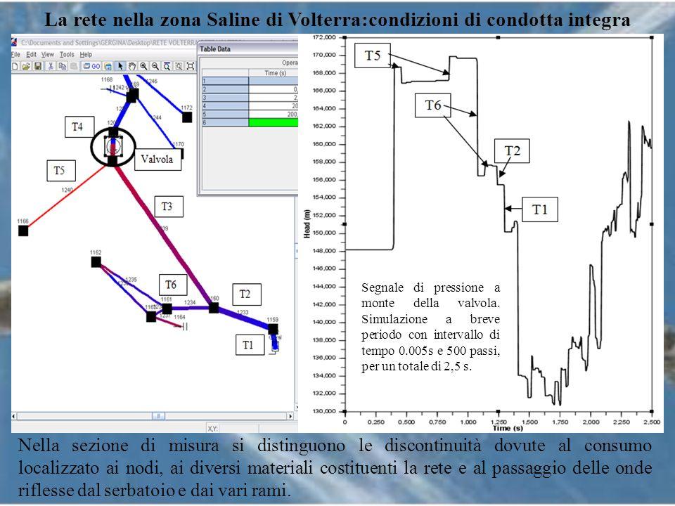 La rete nella zona Saline di Volterra:condizioni di condotta integra Segnale di pressione a monte della valvola. Simulazione a breve periodo con inter