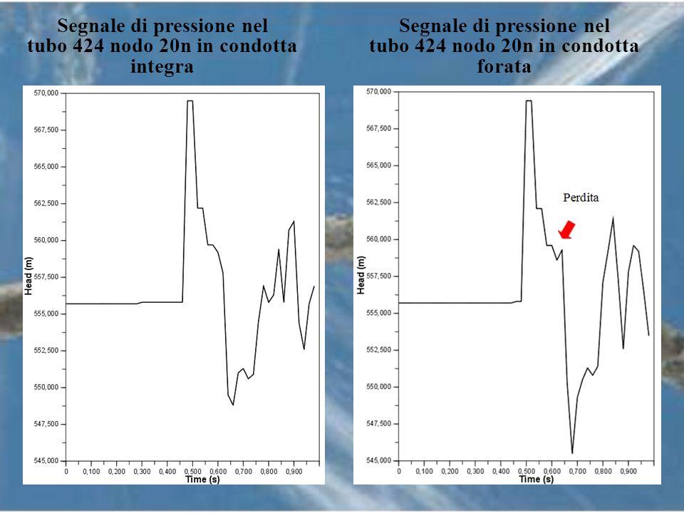 Segnale di pressione nel tubo 424 nodo 20n in condotta integra Segnale di pressione nel tubo 424 nodo 20n in condotta forata