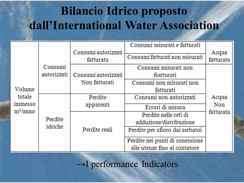 ILI = Perdite Reali Annue /Perdite Reali Annue Inevitabili Solo 10% dei sistemi idrici situati in Piemonte, Emiglia Romagna e Toscana rientra nei parametri di efficienza (Banda A),70% ha una efficenza media e scarsa (Banda B e C) e addirittura 20% è inefficiente.