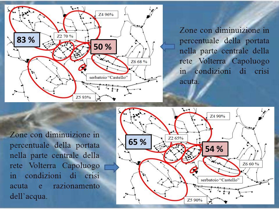 Zone con diminuizione in percentuale della portata nella parte centrale della rete Volterra Capoluogo in condizioni di crisi acuta. Zone con diminuizi