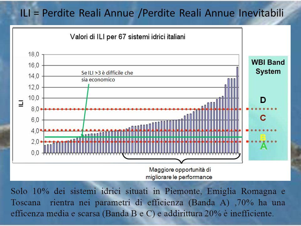ILI = Perdite Reali Annue /Perdite Reali Annue Inevitabili Solo 10% dei sistemi idrici situati in Piemonte, Emiglia Romagna e Toscana rientra nei para