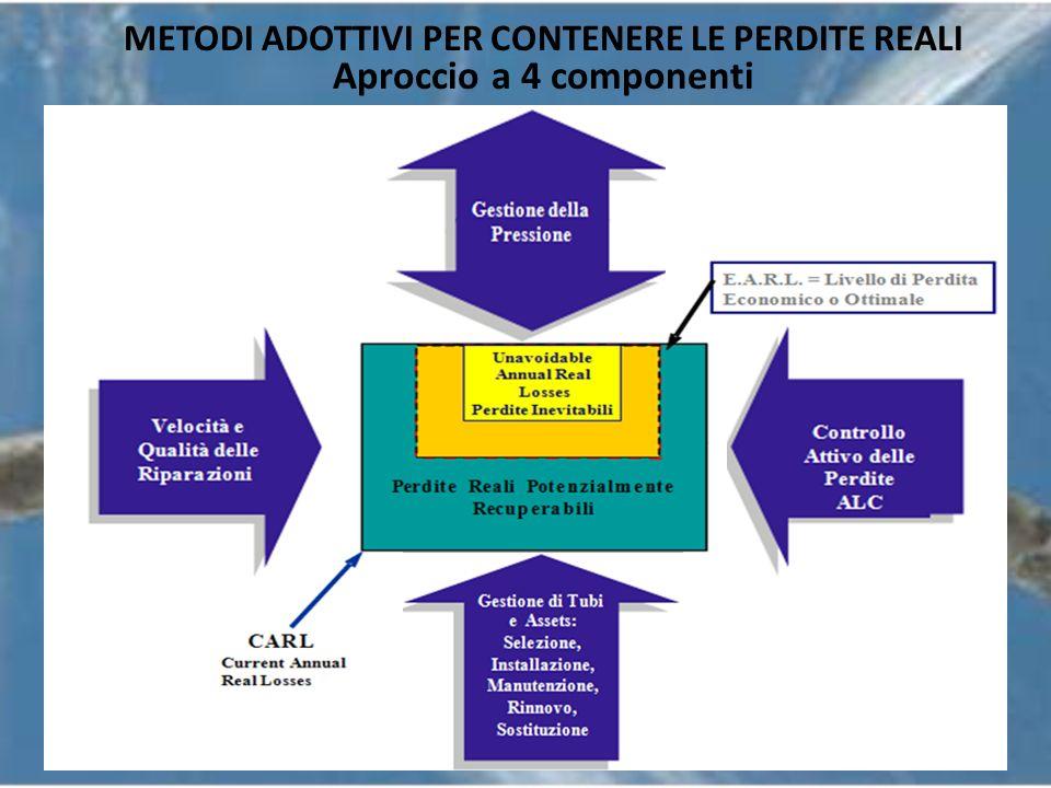 METODI ADOTTIVI PER CONTENERE LE PERDITE REALI Aproccio a 4 componenti