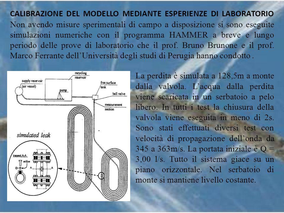 RISULTATI IN LABORATORIOHAMMER-senza perditaHAMMER-diam.foro 6,5mm HAMMER-diam.