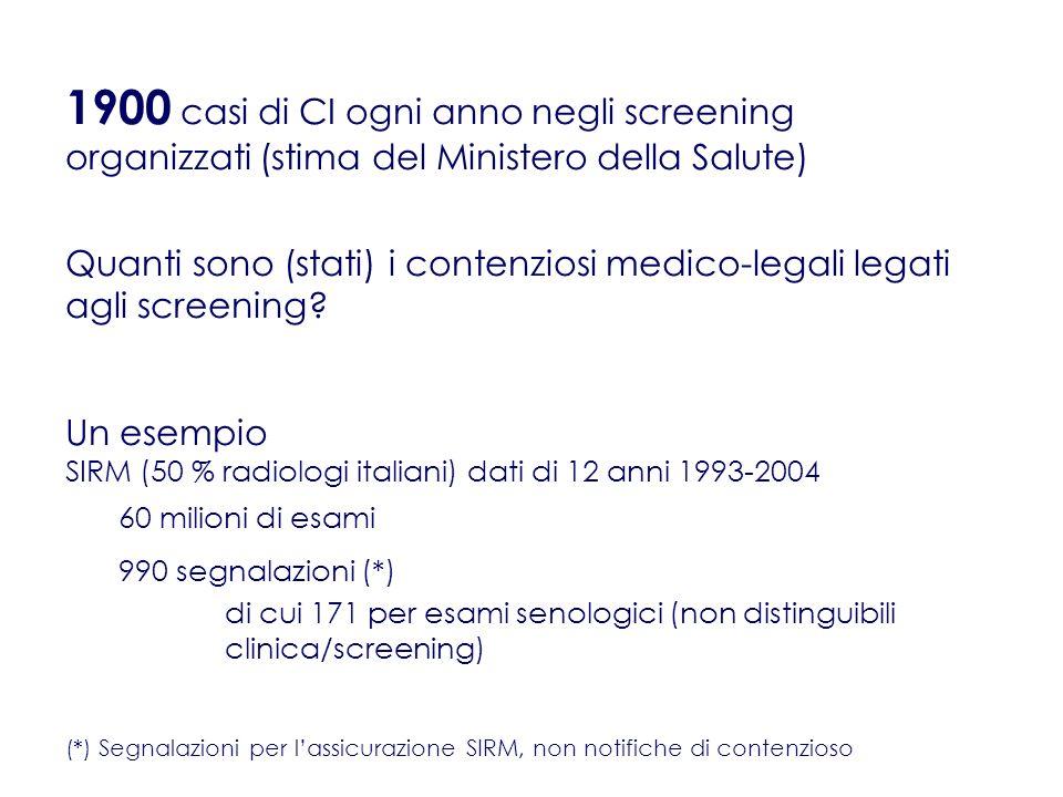 1900 casi di CI ogni anno negli screening organizzati (stima del Ministero della Salute) Quanti sono (stati) i contenziosi medico-legali legati agli screening.