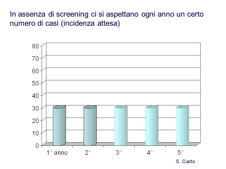 In assenza di screening ci si aspettano ogni anno un certo numero di casi (incidenza attesa) S.