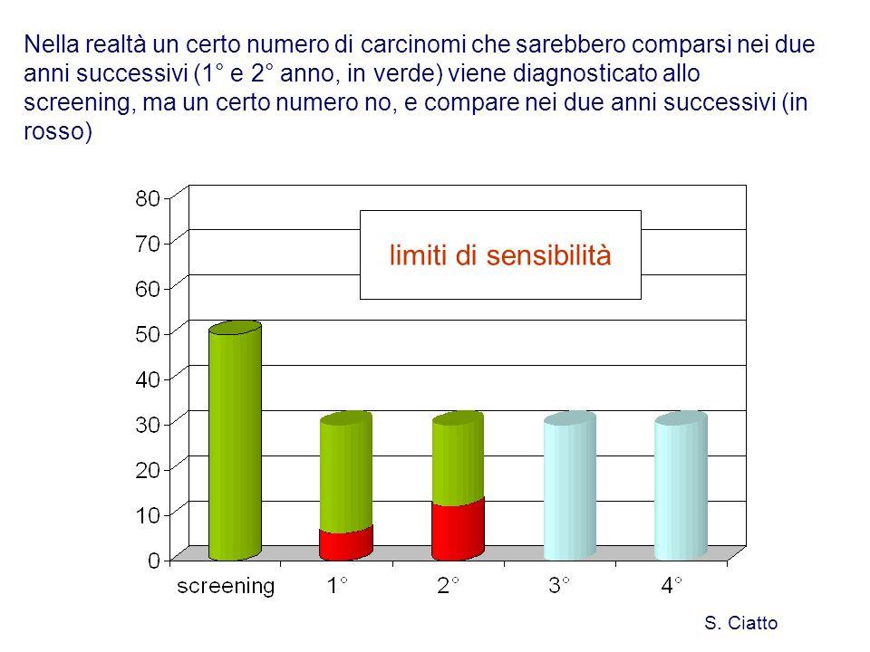 Nella realtà un certo numero di carcinomi che sarebbero comparsi nei due anni successivi (1° e 2° anno, in verde) viene diagnosticato allo screening, ma un certo numero no, e compare nei due anni successivi (in rosso) S.