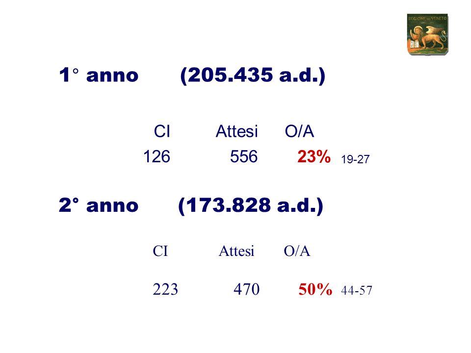 1° anno(205.435 a.d.) CIAttesiO/A 12655623% 19-27 2° anno (173.828 a.d.) CI Attesi O/A 223 470 50% 44-57