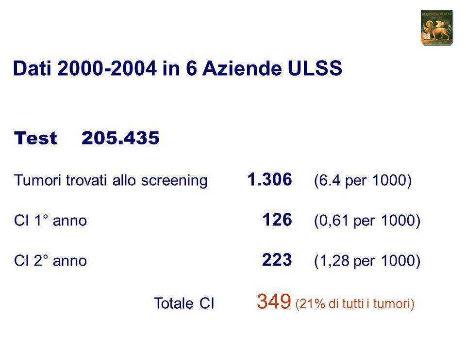 Test 205.435 Tumori trovati allo screening 1.306 (6.4 per 1000) CI 1° anno 126 (0,61 per 1000) CI 2° anno 223 (1,28 per 1000) Totale CI 349 (21% di tutti i tumori) Dati 2000-2004 in 6 Aziende ULSS