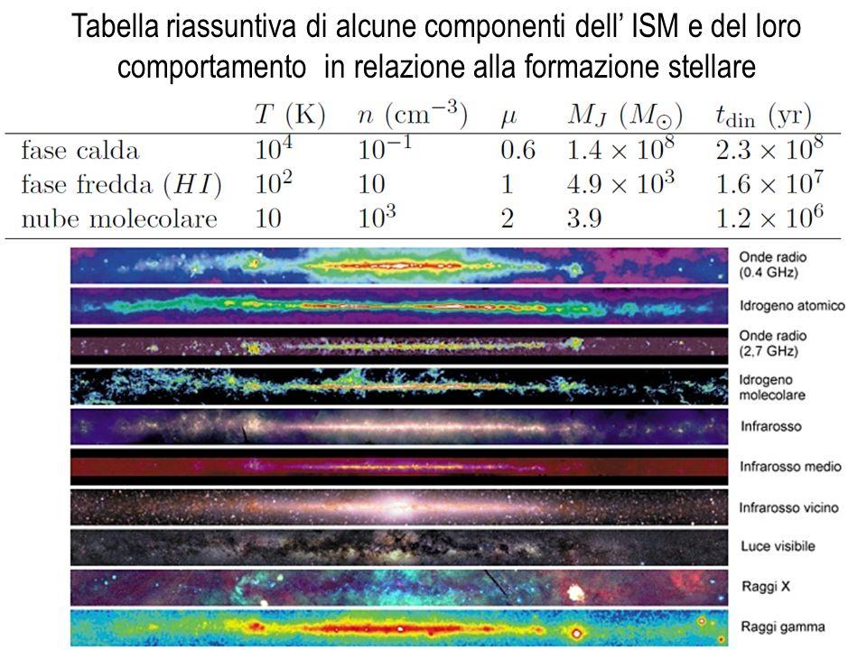 Tabella riassuntiva di alcune componenti dell ISM e del loro comportamento in relazione alla formazione stellare