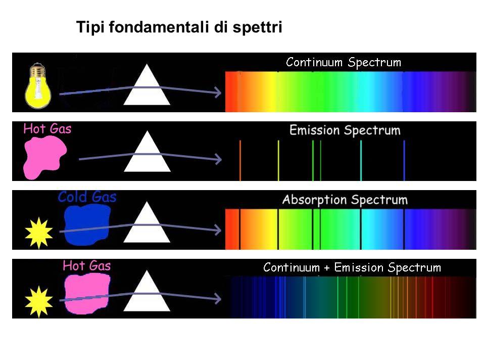 Tipi fondamentali di spettri
