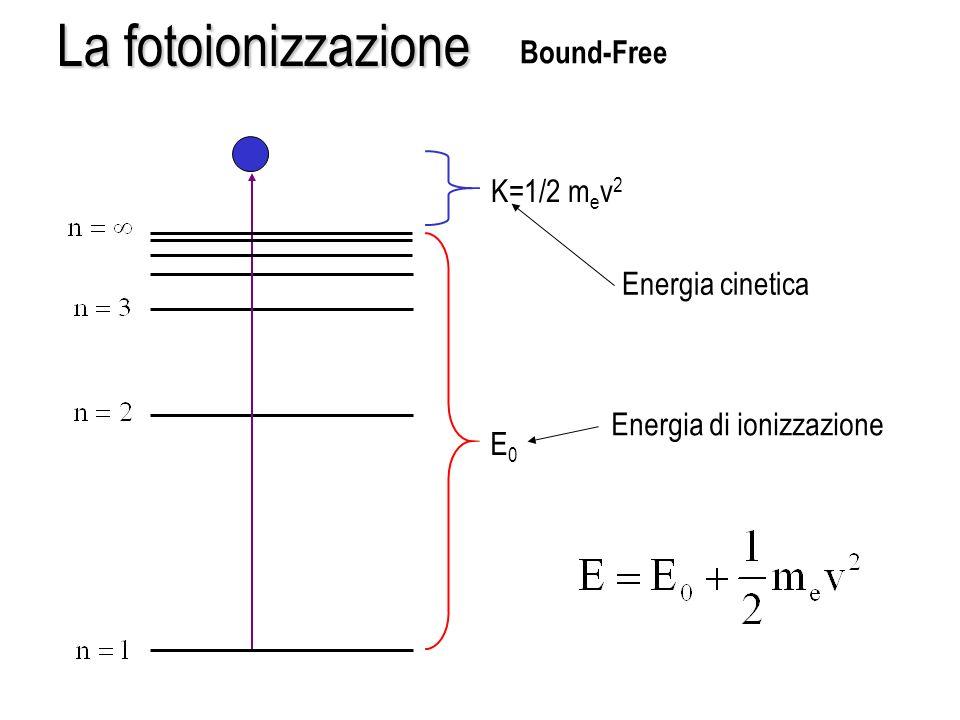 La fotoionizzazione E0E0 K=1/2 m e v 2 Energia cinetica Energia di ionizzazione Bound-Free