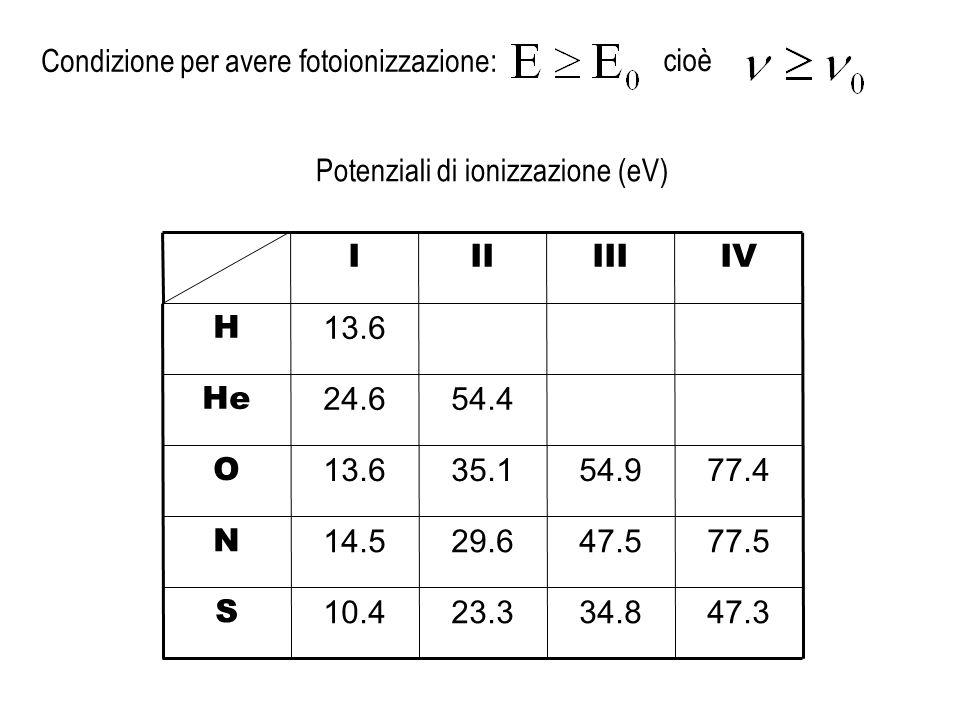 Condizione per avere fotoionizzazione: 47.334.823.310.4 S 77.547.529.614.5 N 77.454.935.113.6 O 54.424.6 He 13.6 H IVIIIIII Potenziali di ionizzazione