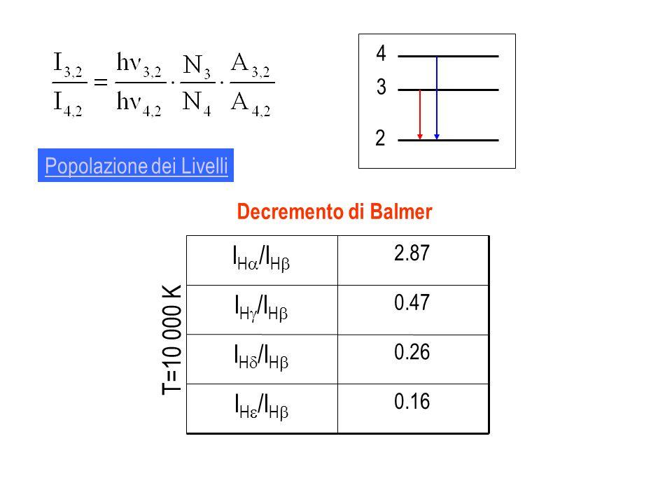 2 4 3 Decremento di Balmer 0.16 I H /I H 0.26 I H /I H 0.47 I H /I H 2.87 I H /I H T=10 000 K Popolazione dei Livelli