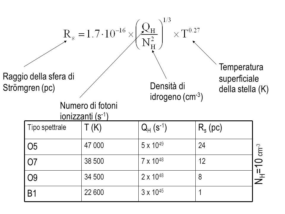 Raggio della sfera di Strömgren (pc) Numero di fotoni ionizzanti (s -1 ) Densità di idrogeno (cm -3 ) Temperatura superficiale della stella (K) 13 x 1