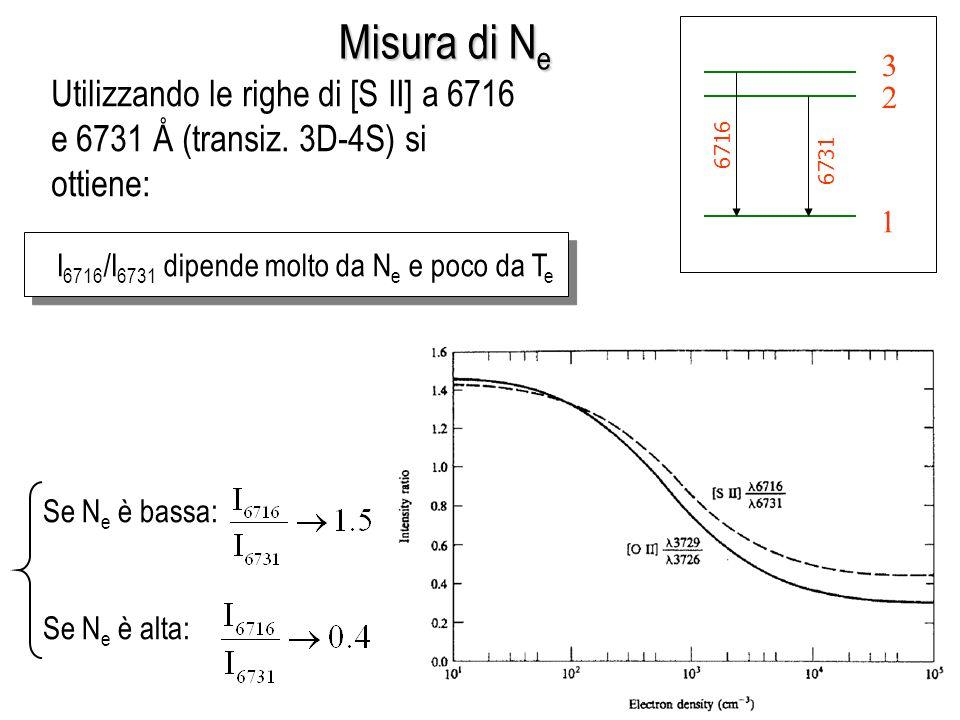 1 2 3 6716 6731 Misura di N e I 6716 /I 6731 dipende molto da N e e poco da T e Se N e è bassa: Se N e è alta: Utilizzando le righe di [S II] a 6716 e