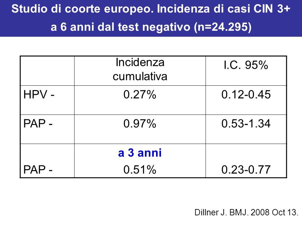 Dillner J. BMJ. 2008 Oct 13. Incidenza cumulativa I.C. 95% HPV -0.27%0.12-0.45 PAP -0.97%0.53-1.34 PAP - a 3 anni 0.51%0.23-0.77 Studio di coorte euro