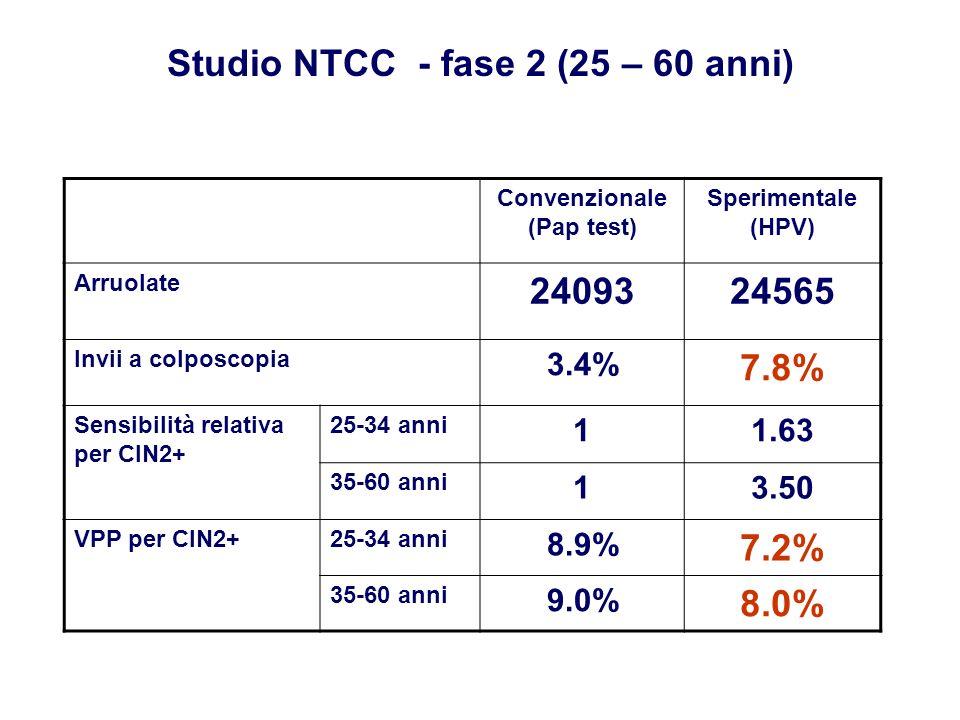 Convenzionale (Pap test) Sperimentale (HPV) Arruolate 2409324565 Invii a colposcopia 3.4% 7.8% Sensibilità relativa per CIN2+ 25-34 anni 11.63 35-60 a