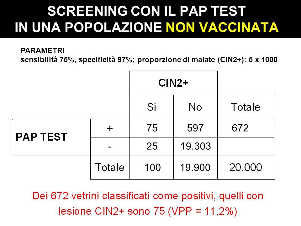 SCREENING CON IL PAP TEST IN UNA POPOLAZIONE NON VACCINATA PARAMETRI sensibilità 75%, specificità 97%; proporzione di malate (CIN2+): 5 x 1000 10019.9
