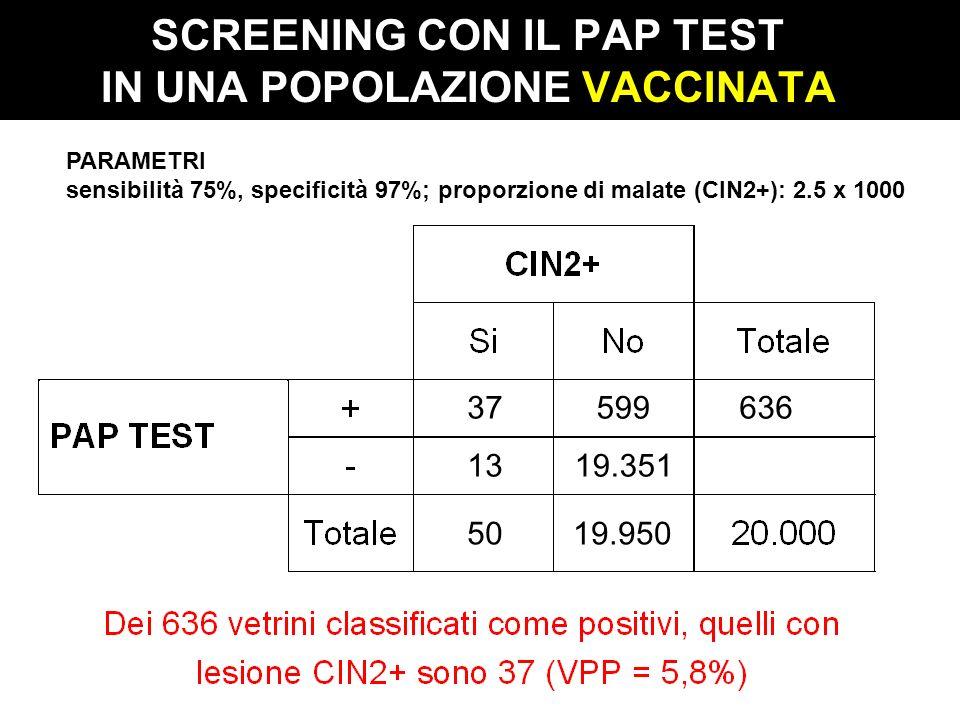 SCREENING CON IL PAP TEST IN UNA POPOLAZIONE VACCINATA PARAMETRI sensibilità 75%, specificità 97%; proporzione di malate (CIN2+): 2.5 x 1000 5019.950