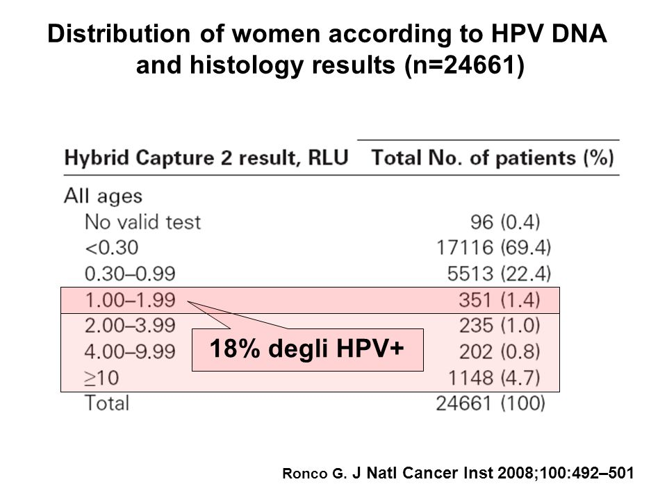 Distribution of women according to HPV DNA and histology results (n=24661) Ronco G. J Natl Cancer Inst 2008;100:492–501 18% degli HPV+