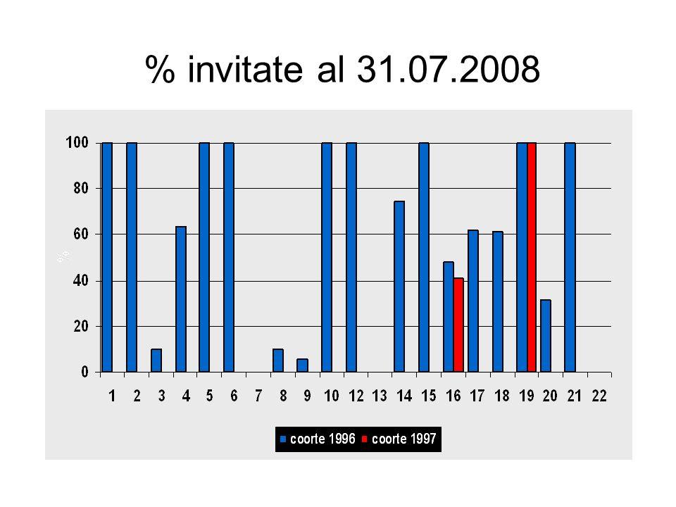 % invitate al 31.07.2008