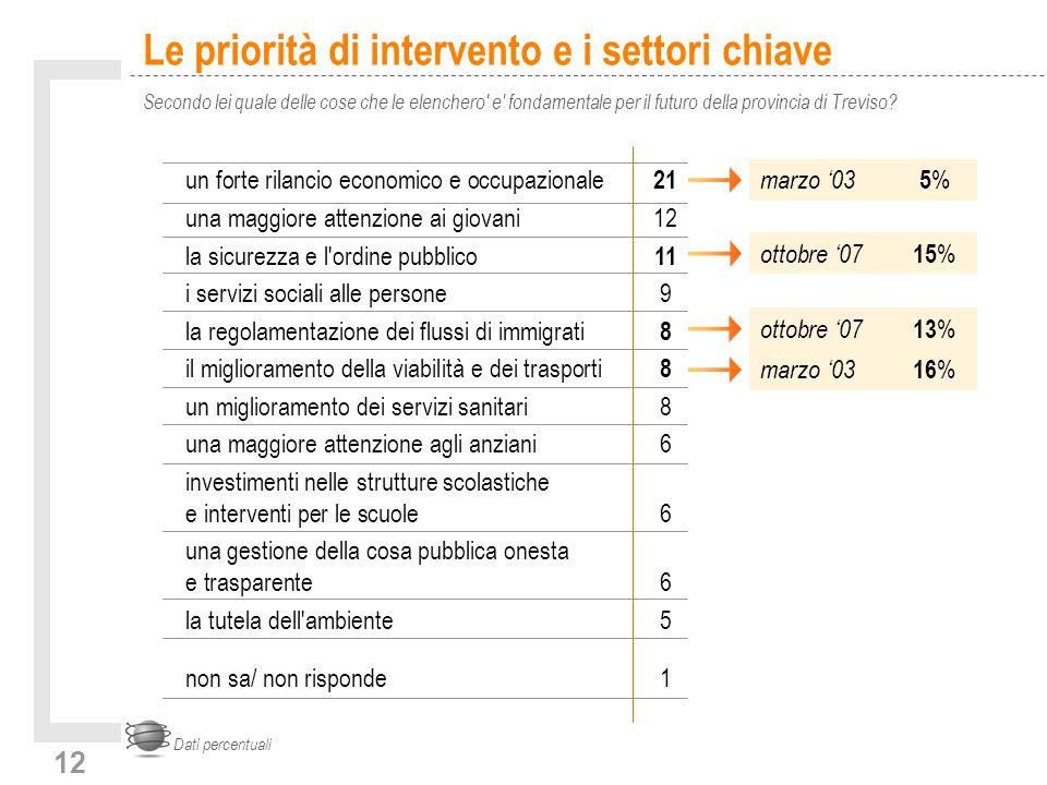 12 Le priorità di intervento e i settori chiave Secondo lei quale delle cose che le elenchero e fondamentale per il futuro della provincia di Treviso.